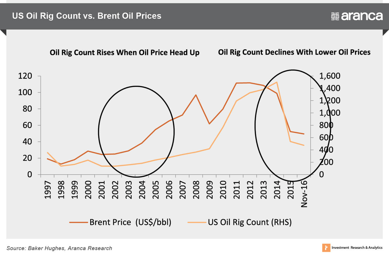 US Oil Rig Count vs. Brent Oil Prices