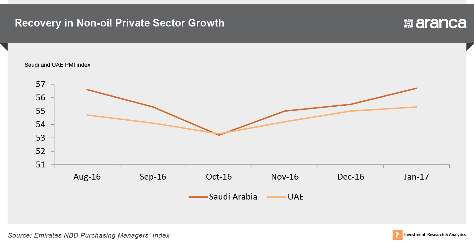 Recovery in Non-Oil Private Sector Growth