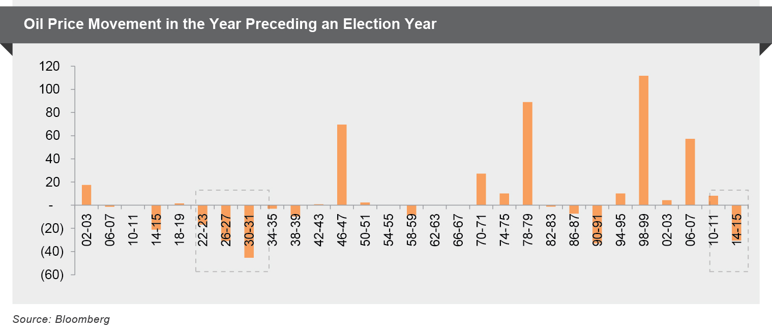 Oil price Movement in Year preceding an Election Year