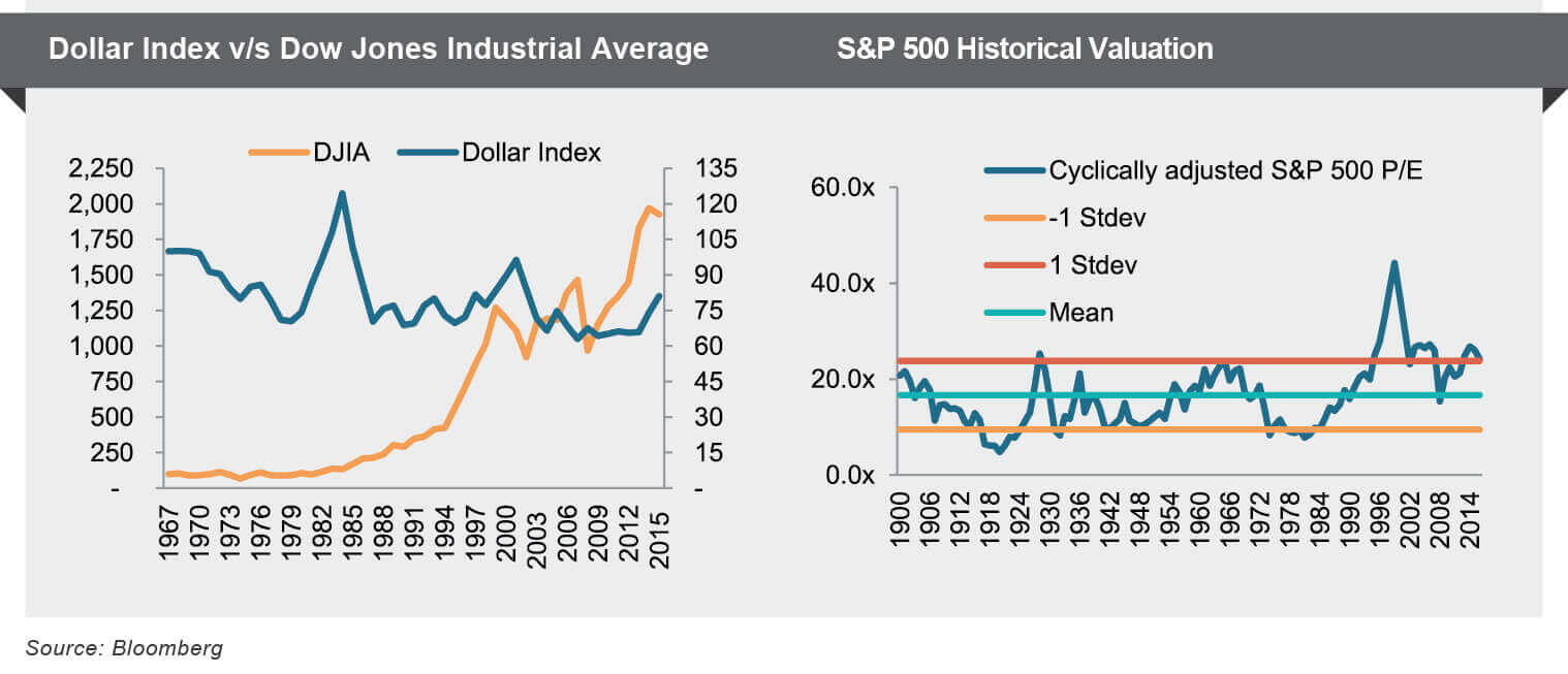 S&P500 and Dollar Index v/s DJIA