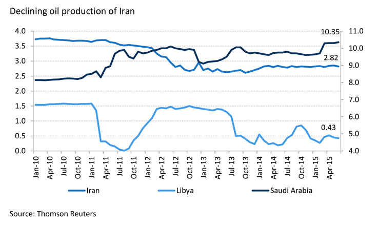 Declining Oil Production in Iran