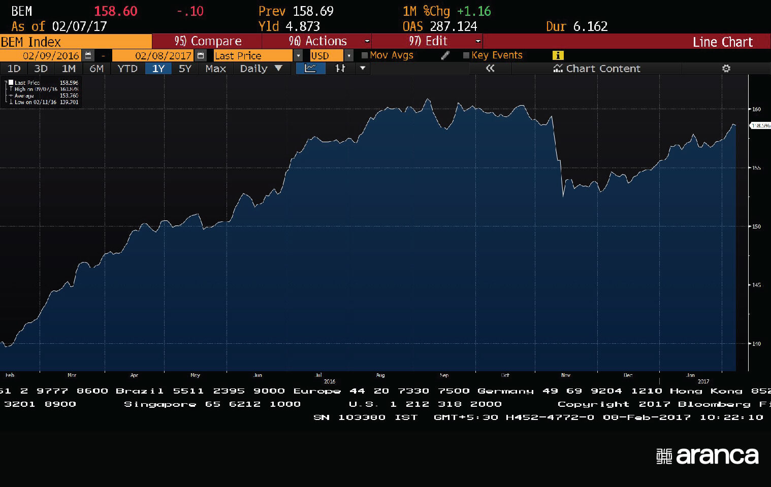BEM - BBG Emerging Market Composite Bond Index