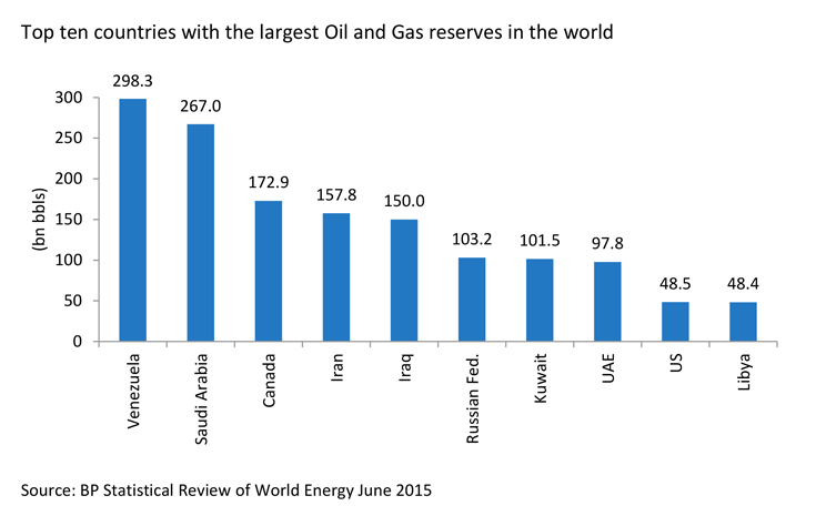 Largest Oil and Gas Reserves