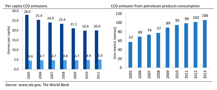 CO2 Emissions - UAE to abolish fuel subsidies