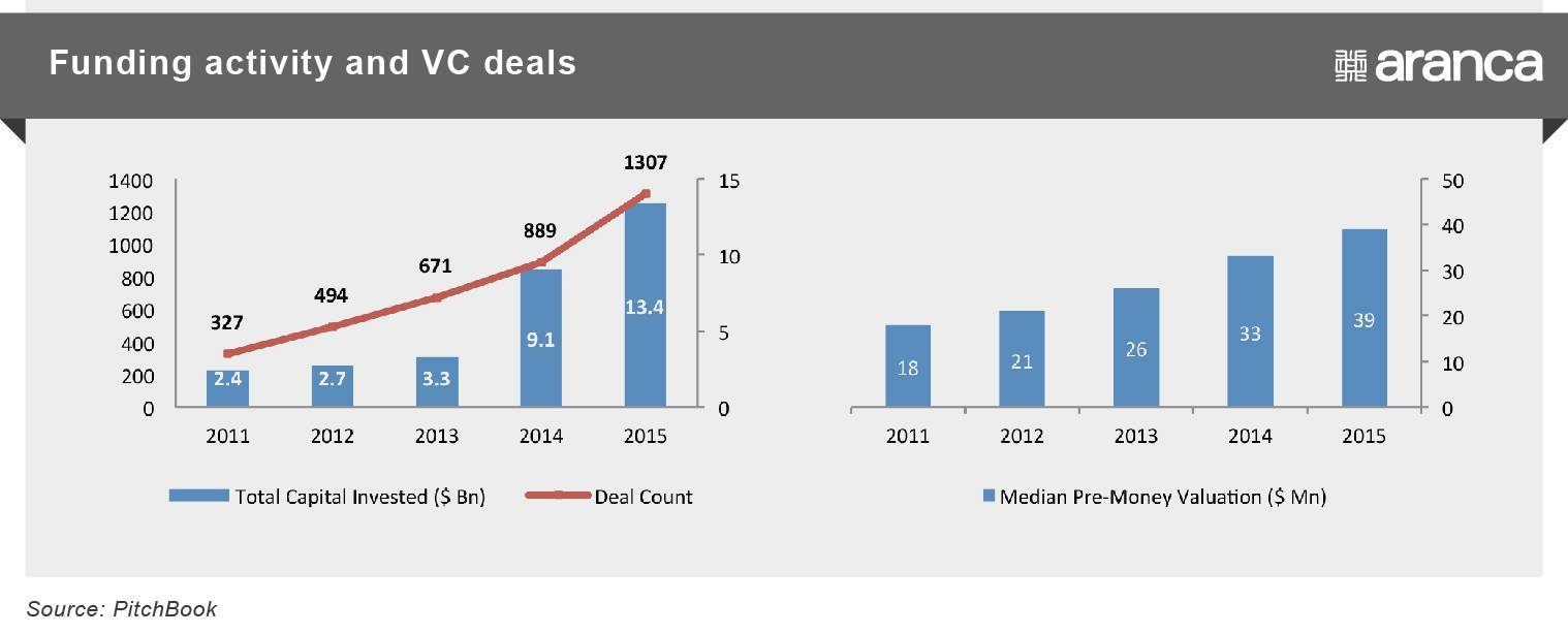Funding activity and VC deals
