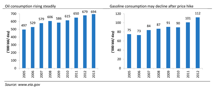 Oil Consumption and Gasoline Consumption