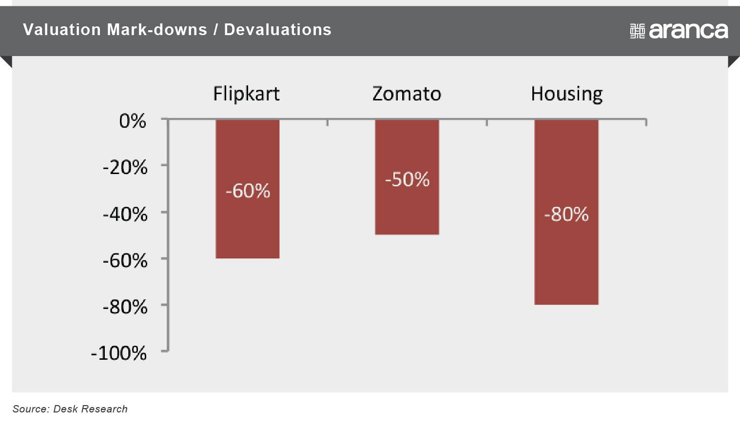 Valuation Mark-downs / Devaluation