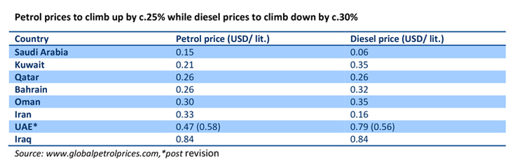 Petrol prices up Diesel prices down