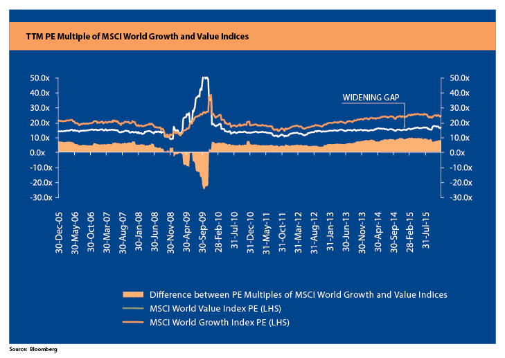 TTM PE MSCI World Growth Indices