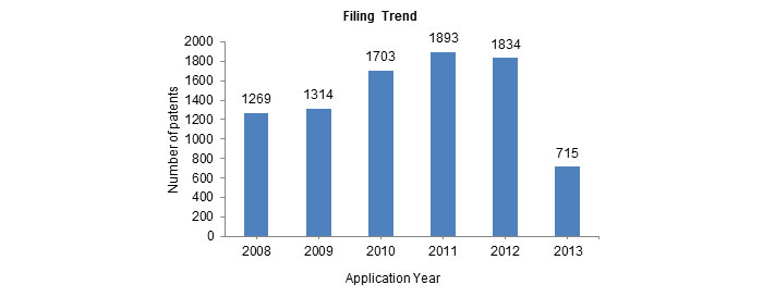 CO2 Sequestration Patent Filing Trend