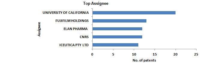 Nanocapsules Top Assignee