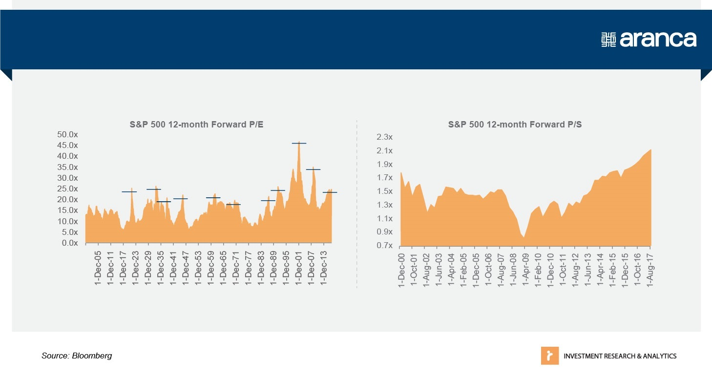 The S&P 500 12-month Forward P/E