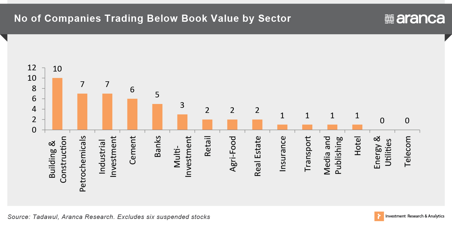 No. of Companies Trading Below Book Value by Sector