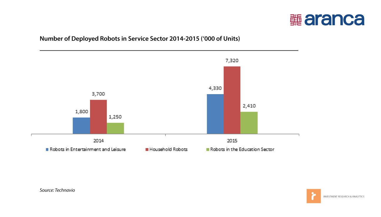 Number of Deployed Robots in Service Sector 2014-2015 ('000 of Units)