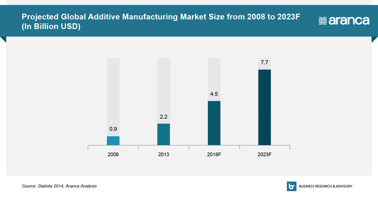 Projected Global Additive Manufacturing Market Size 2008-2023