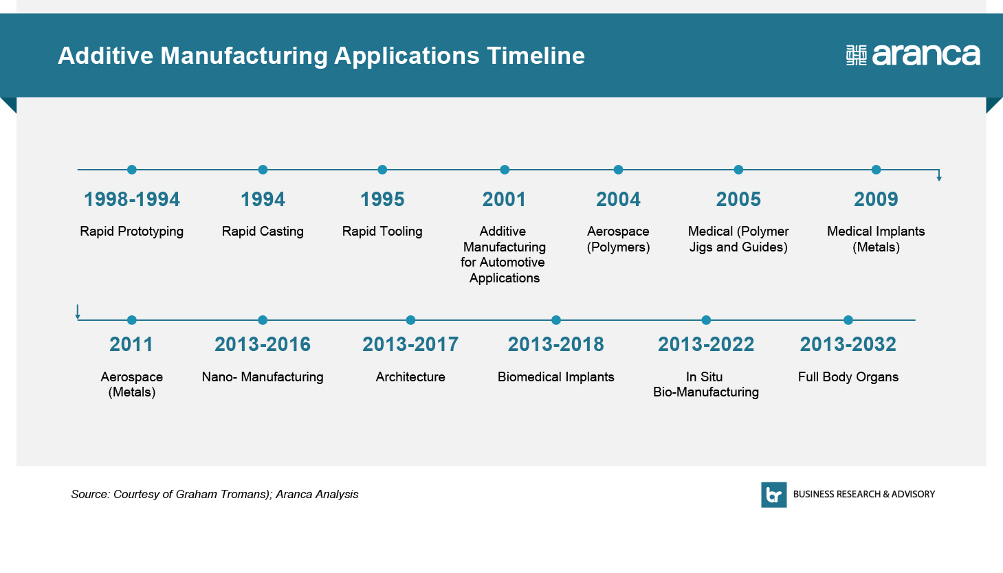 Additive Manufacturing The Next Industrial Revolution