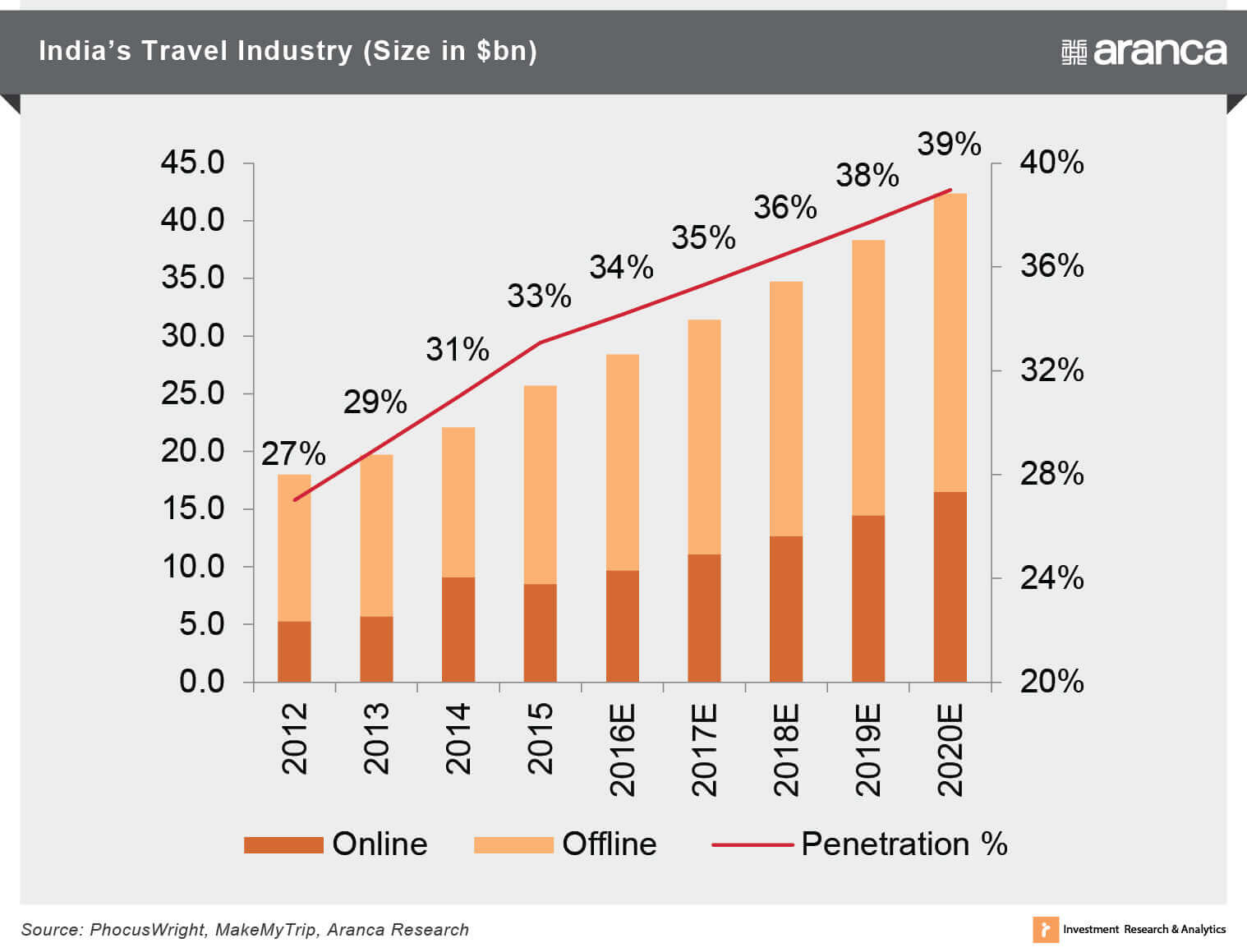 India's Travel Industry (Size in $bn)