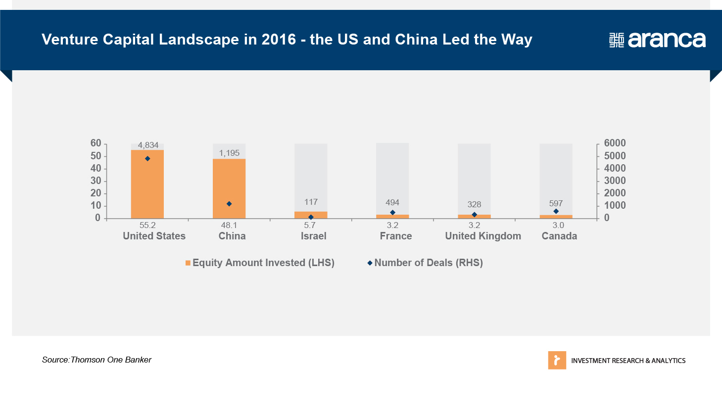 7c3f7faeb Venture Capital Landscape 2016