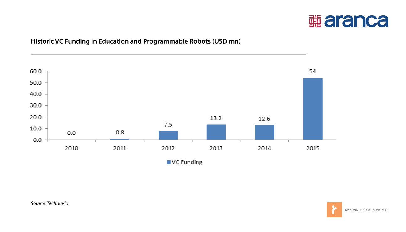Historic VC Funding in Education and Programmable Robots (USD mn)