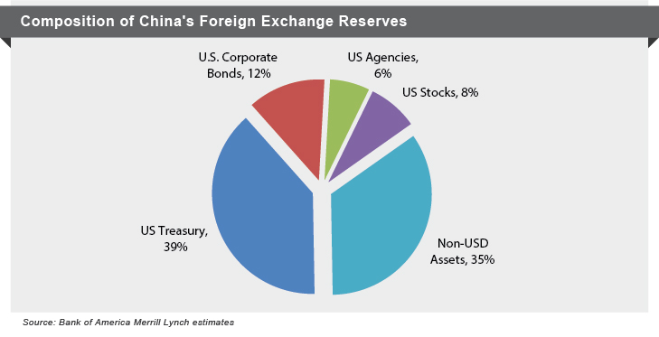 China's Foreign Exchange Reserves Composition