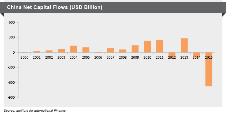 China Net Capital flows(USD)