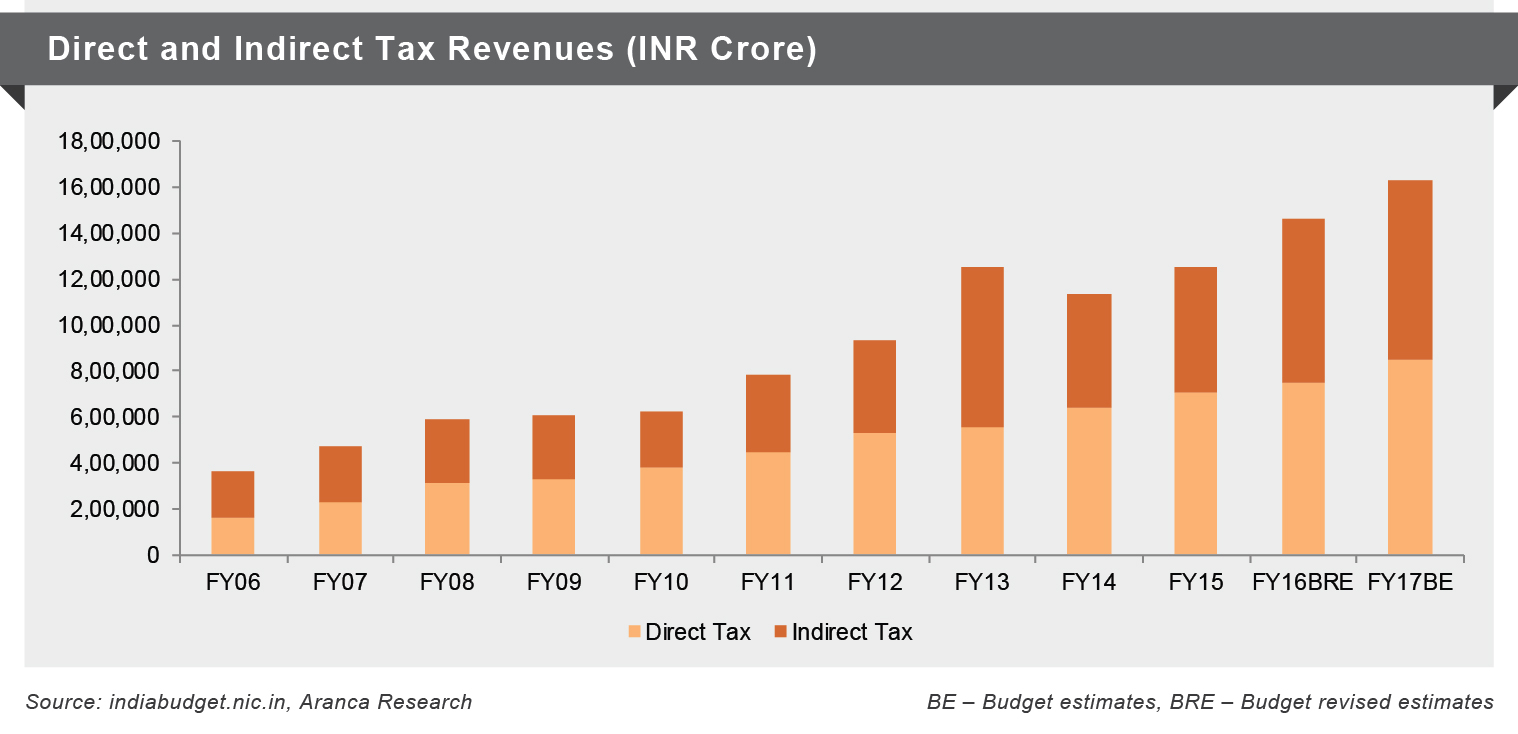 Taxes Revenue(INR Crore)