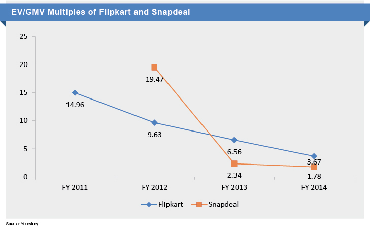 EV/GMV of Flipkart and Snapdeal
