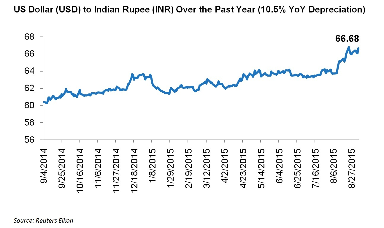 USD to INR over past year