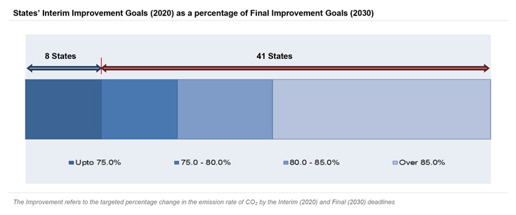 State's Interim Improvement Goals