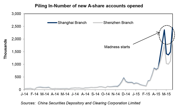Piling In-Number of new A-share accounts opened