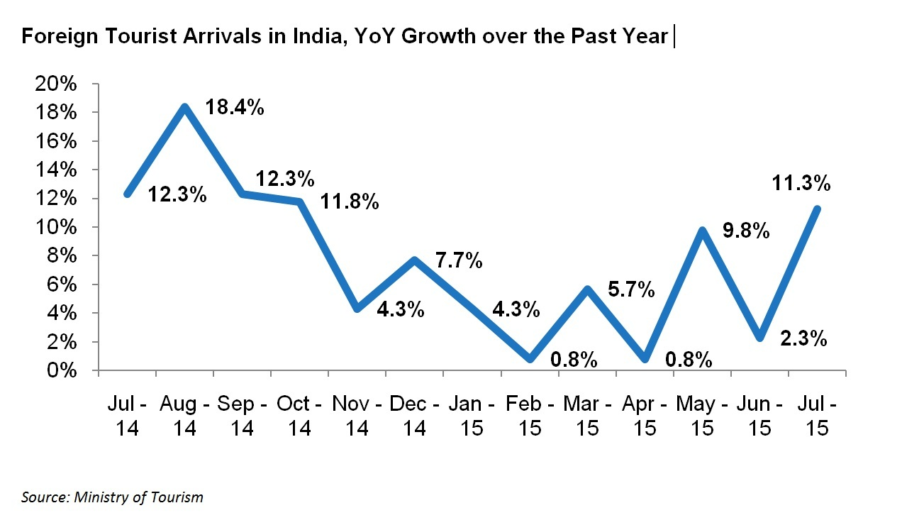 Foreign Tourist Arrivals in India - YoY growth