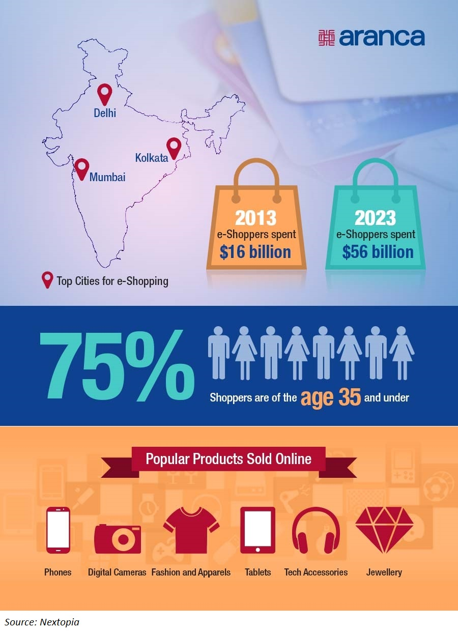 E-commerce in India - Infographics