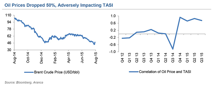Dropped Oil prices impact TASI