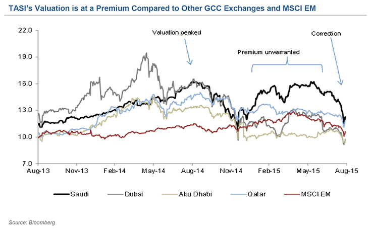 TASI Valuation vs other GCC Exchanges