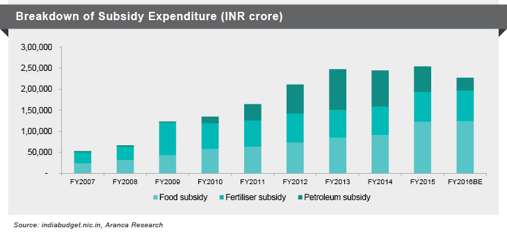 Breakdown of Subsidary Expenditure