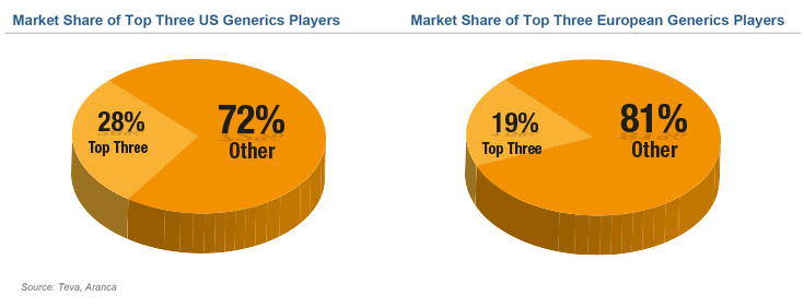 Market Share of top 3 players