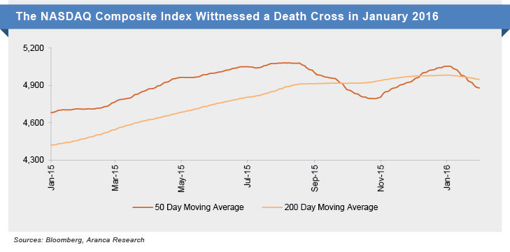 NASDAQ Death Cross Jan2016