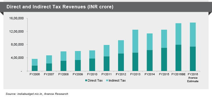 Direct and Indirect Taxes Revenue(INR Crore)