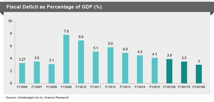 Fiscal Deficit as GDP%
