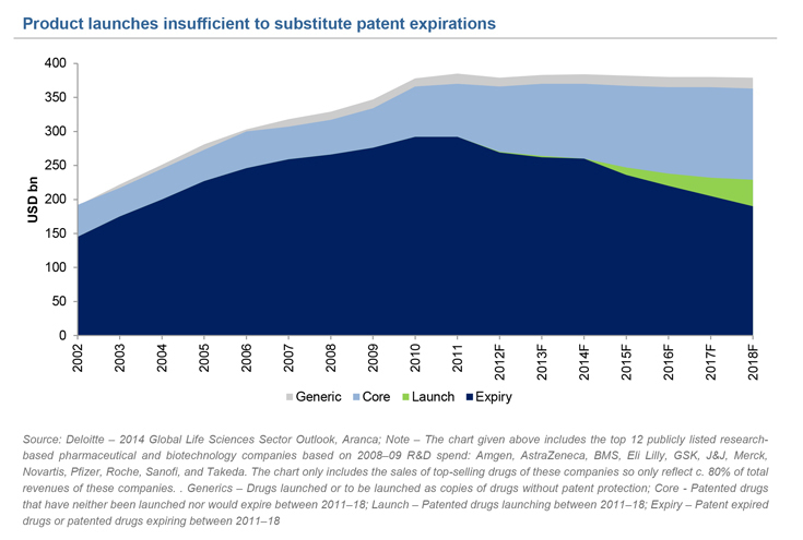 Product Launches v/s Patent Expirations