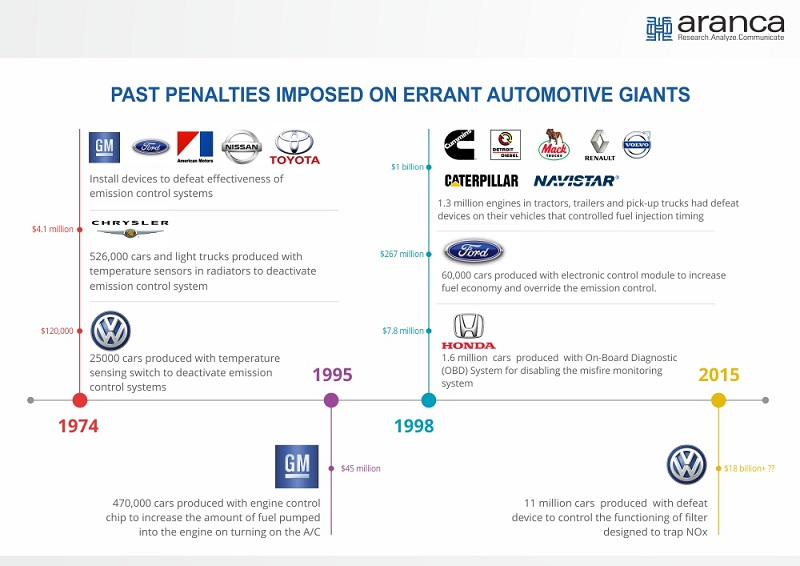 Penalties on Automotive Giants