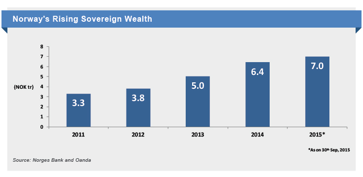 Norway's Rising Wealth