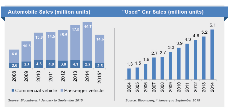 Car sales in China - Market Research