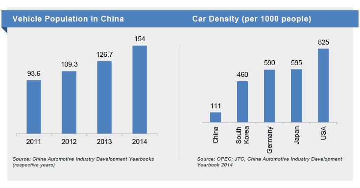 Vehicle Population/Density in China
