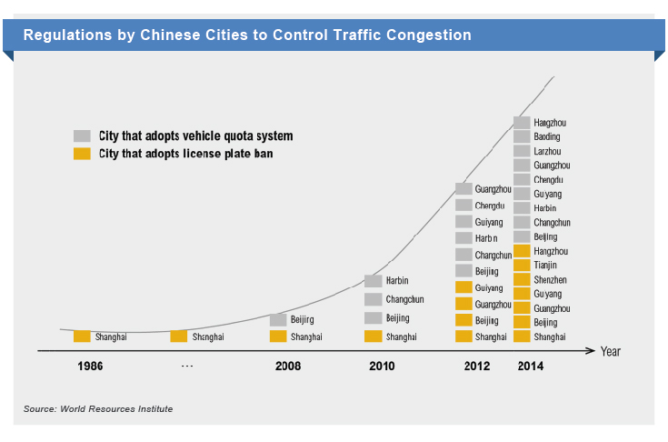 Chinese cities traffic control