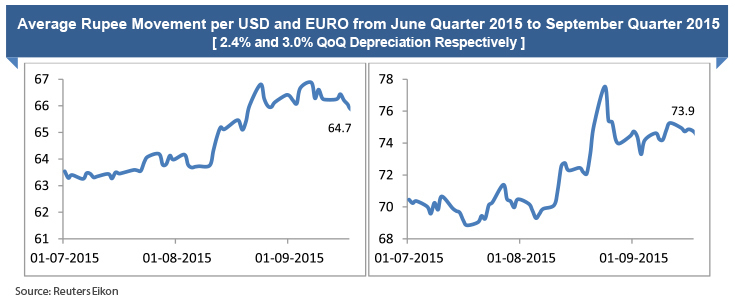 Rupee vs USD and EURO June to Sept'15
