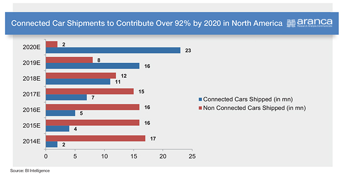 Connected Car Shipments2020