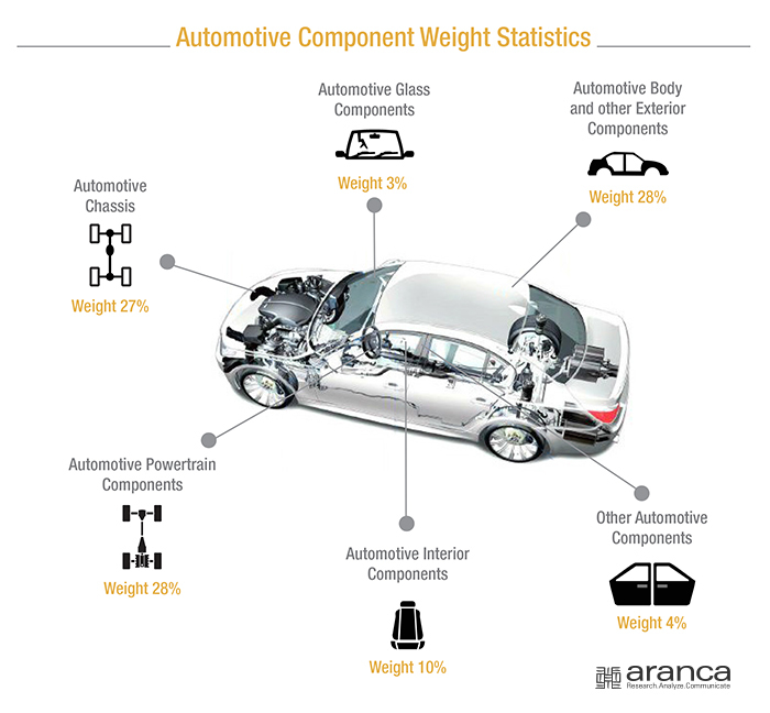 Automotive Component Weight Statistics