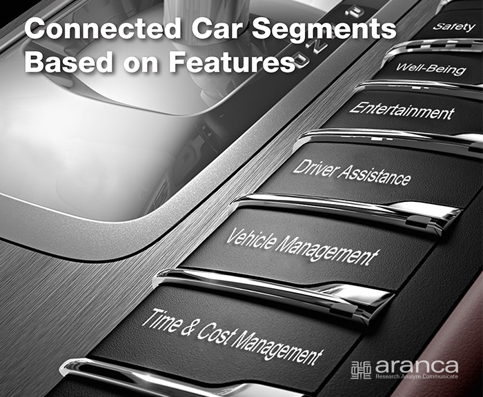 Connected Car Segments Features