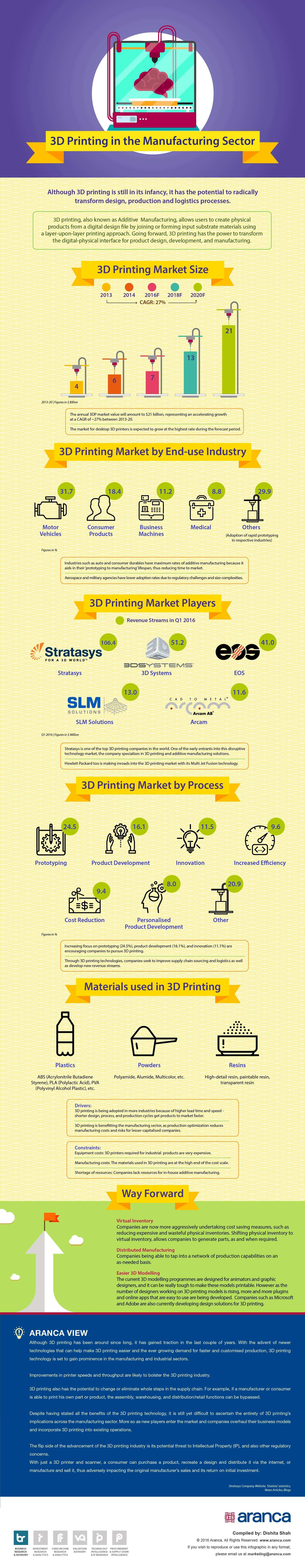 3D Printing in Manufacturing Industry Analysis
